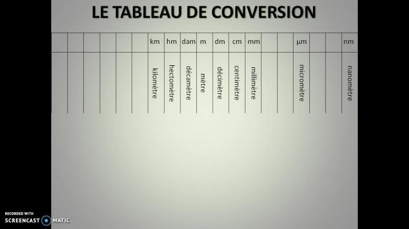 Les Conversions D Unite Et Le Tableau De Conversion Scolawebtv